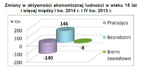 Aktywnosc Ekonomiczna Ludnosci I Iii 2014 Egospodarka Pl Raporty