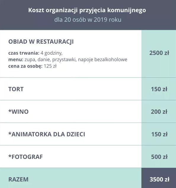 8ab9d7741c Ile kosztuje Pierwsza Komunia 2019  - eGospodarka.pl - Aktualności ...