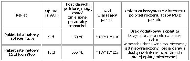 74efc1d2cd8dbb Pakiety internetowe Non Stop w Plusie - eGospodarka.pl - Telekomunikacja