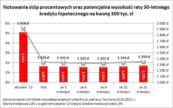 RPP: stopy procentowe bez zmian, kredyty wciąż tanie