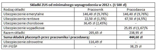 Wyższe wpłaty na składki ZUS w 2012 r?