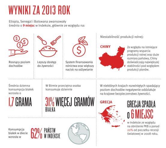 c57f1f33d19764 Bezpieczeństwo żywności na świecie: Indeks 2013 - eGospodarka.pl ...