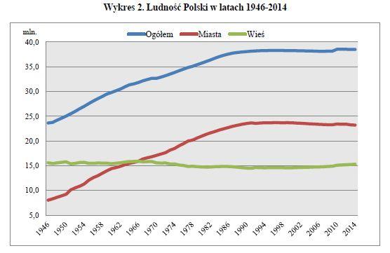 Polska - demografia Miasta Wieś
