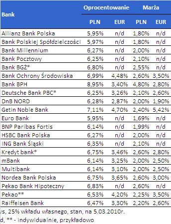 RAIFFEISEN BANK KREDYT HIPOTECZNY