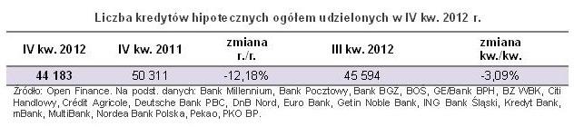 Sprzedaż kredytów hipotecznych IV kw. 2012