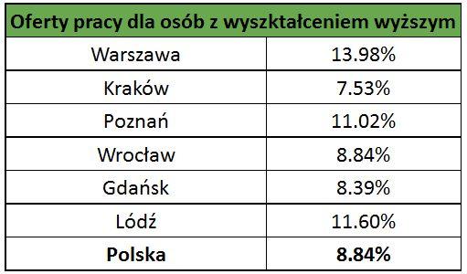 Praca Poznań - Oferty pracy na getdangero.ga Znajdź pracę dobrze płatną. Daj pracę specjalistom. Codziennie nowe ogłoszenia o pracę w Polsce i za granicą.