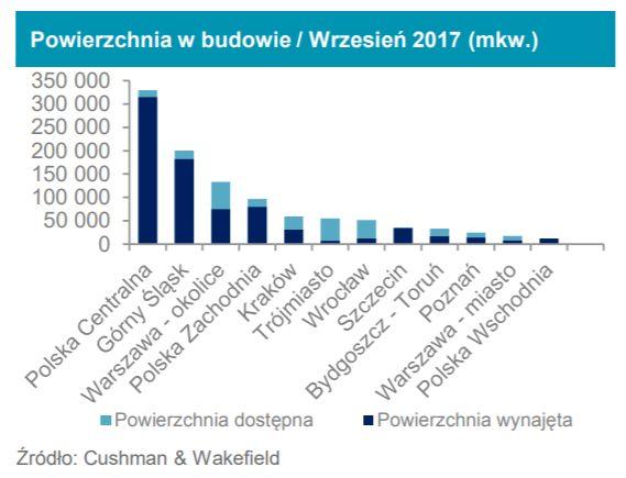 Magazyny w Polsce. III kwartał z rekordem podaży