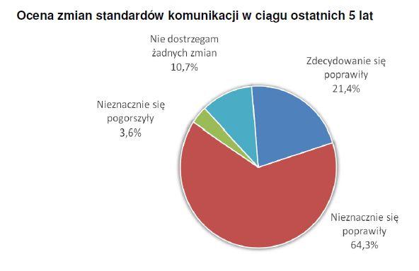 Jak stosowane są Dobre Praktyki Spółek Notowanych na GPW. Mariusz Kanicki (MariuszKanicki.pl)
