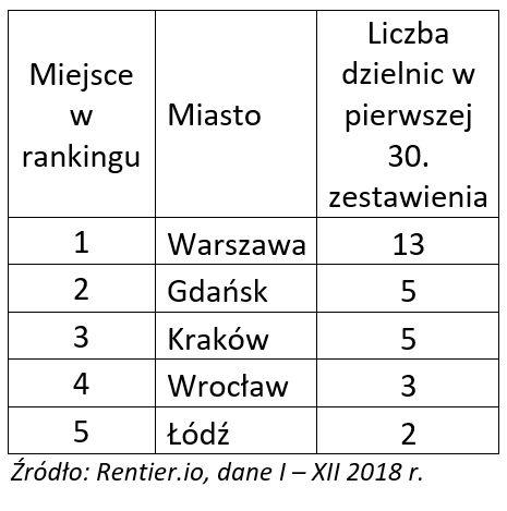 30 najbardziej dochodowych dzielnic miast