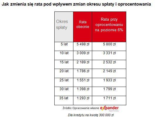 Wolisz niższą ratę kredytu – zapłacisz o 144 tys. zł więcej