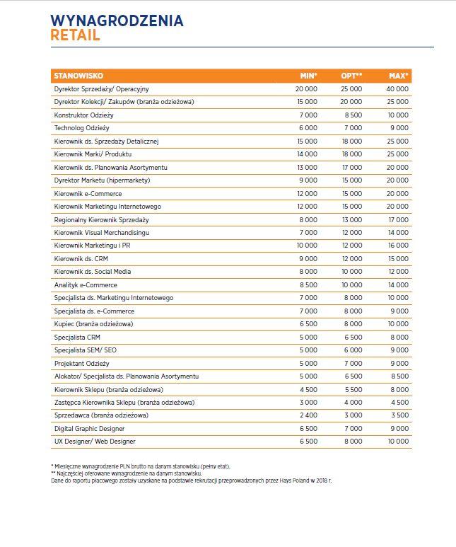 średnie zarobki na stanowiskach