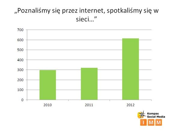 randki online pl Gdańsk