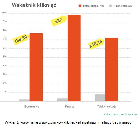 E-mail ReTargeting = sukces w dotarciu do klienta