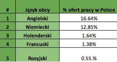 Gdzie szukać pracy w Polsce?