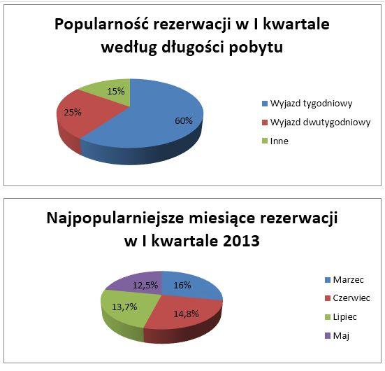 Rezerwacje wakacji przez Internet I-III 2013