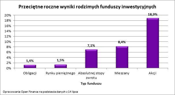 W co inwestowac na forex