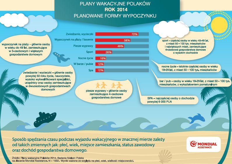 Tanie wakacje w chorwacji samolotem 2016 q3