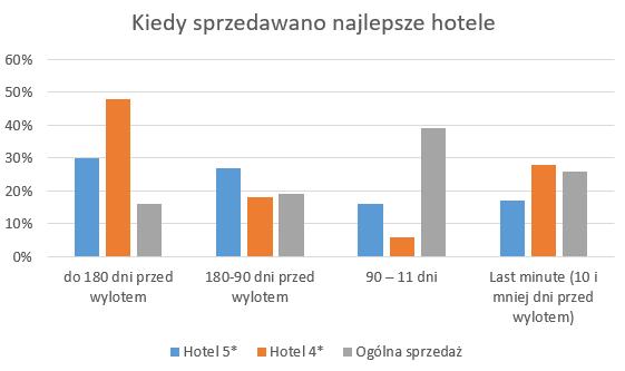 Kiedy sprzedawano najlepsze hotele?