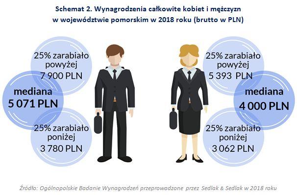 Wynagrodzenia w województwie pomorskim w 2018 roku