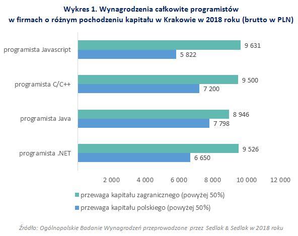 Zarobki programistów w Krakowie w 2018 roku