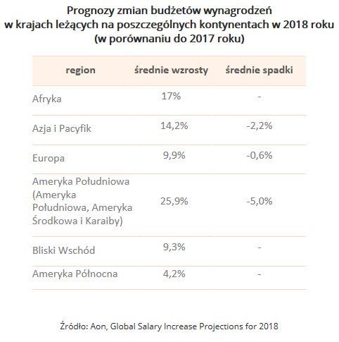 Wynagrodzenia na świecie 2018 - prognozy