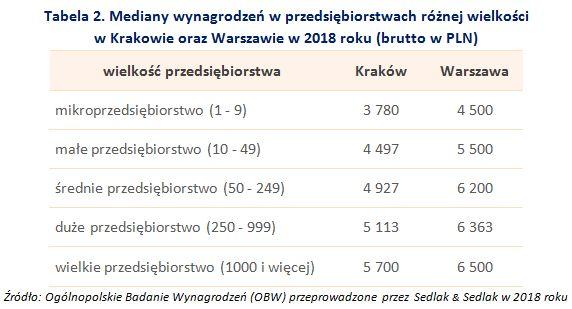 Zarobki w Warszawie i w Krakowie 2018. Jak wypada porównanie?