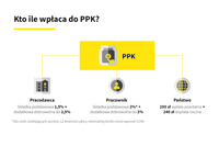 Kto ile wpłaca do PPK?