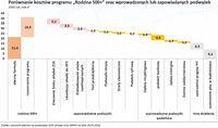 Porównanie kosztów programu 500 plus oraz wprowadzanych i zapowiadanych podwyżek