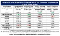 Porównanie przeciętnego kosztu ubezpieczeń OC dla kierowców oraz pakietów OC + AC