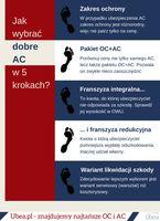 Jak wybrać dobre AC w 5 krokach
