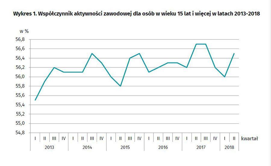 Aktywnosc Ekonomiczna Ludnosci Ii Kw 2018 Egospodarka Pl