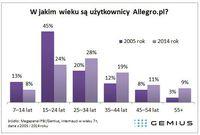 Użytkownicy Allegro.pl w podziale na wiek