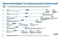 Nowe technologie i ich wykorzystanie w bankowości