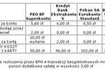 Konkurencja kusi klientów Pekao SA i BPH