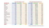 Łączna kwota zaległości w mld zł i liczba dłużników