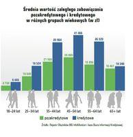 Średnia wartość zaległego zobowiązania pozakredytowego i kredytowego w różnych grupach wiekowych