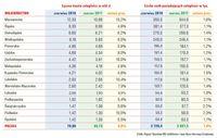 Liczba dłużników i kwota zaległości - województwa
