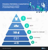 Piramida preferencji zakupowych