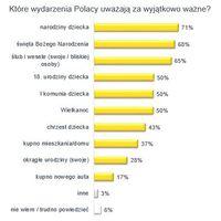 Które wydarzenia Polacy uważają za wyjątkowo ważne?