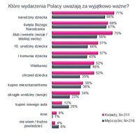 Które wydarzenia Polacy uważają za wyjątkowo ważne? wg płci