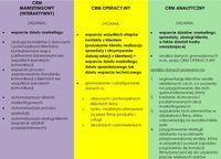 3 podstawowe typy systemu CRM