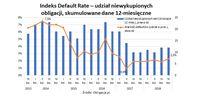 Indeks Default Rate