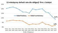 12-miesięczny default rate dla obligacji firm z Catalyst