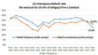 12-miesięczny default rate dla wartych do 10 mln zł obligacji firm z Catalyst