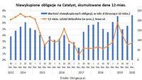 Niewykupione obligacje na Catalyst, skumulowane dane 12-miesięczne