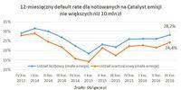 12-miesięczny default rate dla notowanych na Catalyst emisji nie większych niż 10 mln zł_IIIQ16