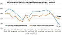 12-miesięczny default rate dla obligacji wartych do 10 mln zł