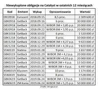 Niewykupione obligacje z Catalyst w ostatnich 12 miesiącach