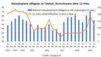 Niewykupione obligacje na Catalyst - skumulowane dane za 12 mcy
