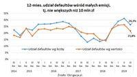 12-miesięczny udział defaultów wśród małych emisji - nie większych niż 10 mln zł